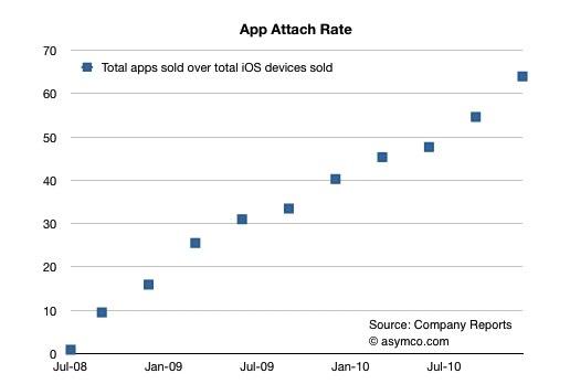 研究指出平均每部 iOS 主機都會安裝 60 個軟件