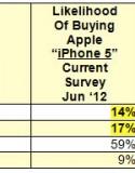 有關下一代 iPhone (iPhone 5/ The New iPhone) 的消息連月來接二連三地傳出, 我們在最近已從多方面消息得出有關下一代 iPhone 的規格; 當中包括近距離無線通訊 (NFC), 1GB RAM, LTE 4G 技術, 19 Pin...