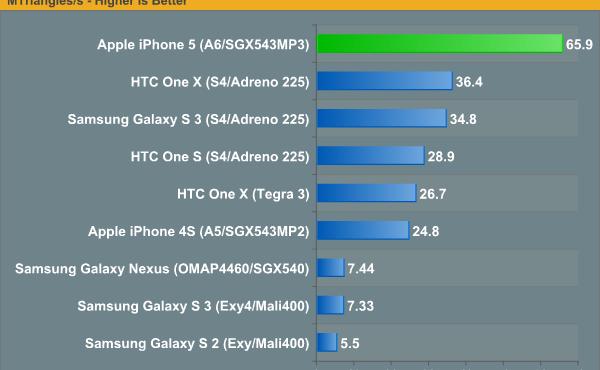 還記得在 iPhone 5 正式開售前, Gizzomo 報導過有關 iPhone 5 GeekBench 的測試結果出爐, A6 自家架構處理器領先一眾機款. 其實自 Apple 發佈 iPhone 5 以來, Apple 只提及...